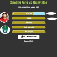 Xiaoting Feng vs Zhunyi Gao h2h player stats