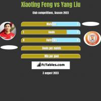 Xiaoting Feng vs Yang Liu h2h player stats
