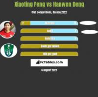 Xiaoting Feng vs Hanwen Deng h2h player stats