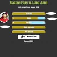 Xiaoting Feng vs Liang Jiang h2h player stats