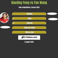 Xiaoting Feng vs Fan Wang h2h player stats