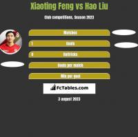 Xiaoting Feng vs Hao Liu h2h player stats
