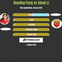 Xiaoting Feng vs Shuai Li h2h player stats
