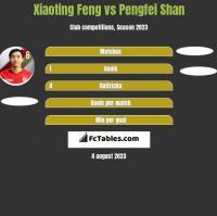 Xiaoting Feng vs Pengfei Shan h2h player stats