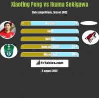 Xiaoting Feng vs Ikuma Sekigawa h2h player stats