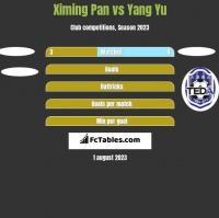 Ximing Pan vs Yang Yu h2h player stats
