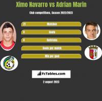 Ximo Navarro vs Adrian Marin h2h player stats