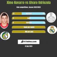 Ximo Navarro vs Alvaro Odriozola h2h player stats