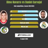 Ximo Navarro vs Daniel Carvajal h2h player stats
