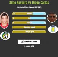Ximo Navarro vs Diego Carlos h2h player stats