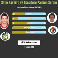 Ximo Navarro vs Escudero Palomo Sergio h2h player stats