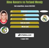 Ximo Navarro vs Ferland Mendy h2h player stats