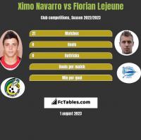 Ximo Navarro vs Florian Lejeune h2h player stats