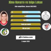 Ximo Navarro vs Inigo Lekue h2h player stats