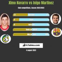 Ximo Navarro vs Inigo Martinez h2h player stats