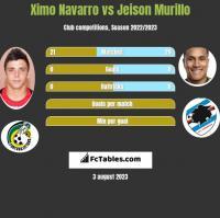 Ximo Navarro vs Jeison Murillo h2h player stats