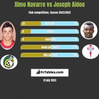 Ximo Navarro vs Joseph Aidoo h2h player stats