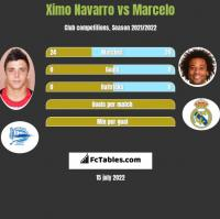 Ximo Navarro vs Marcelo h2h player stats