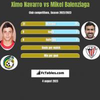 Ximo Navarro vs Mikel Balenziaga h2h player stats
