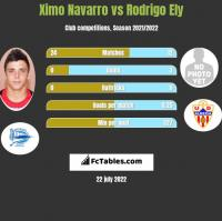 Ximo Navarro vs Rodrigo Ely h2h player stats