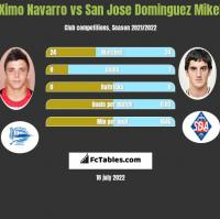 Ximo Navarro vs San Jose Dominguez Mikel h2h player stats