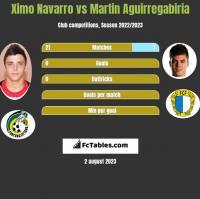 Ximo Navarro vs Martin Aguirregabiria h2h player stats
