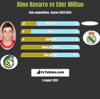 Ximo Navarro vs Eder Militao h2h player stats