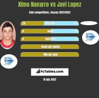 Ximo Navarro vs Javi Lopez h2h player stats