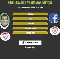 Ximo Navarro vs Alexios Michail h2h player stats