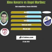 Ximo Navarro vs Angel Martinez h2h player stats