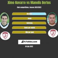 Ximo Navarro vs Manolis Bertos h2h player stats