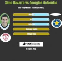 Ximo Navarro vs Georgios Antzoulas h2h player stats