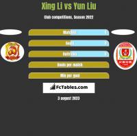 Xing Li vs Yun Liu h2h player stats