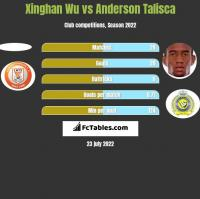 Xinghan Wu vs Anderson Talisca h2h player stats