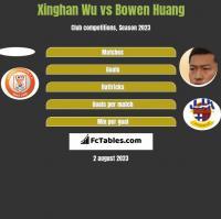 Xinghan Wu vs Bowen Huang h2h player stats