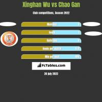Xinghan Wu vs Chao Gan h2h player stats