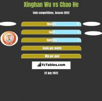 Xinghan Wu vs Chao He h2h player stats