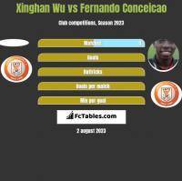 Xinghan Wu vs Fernando Conceicao h2h player stats