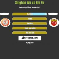 Xinghan Wu vs Hai Yu h2h player stats