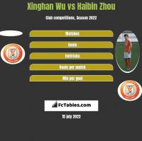 Xinghan Wu vs Haibin Zhou h2h player stats