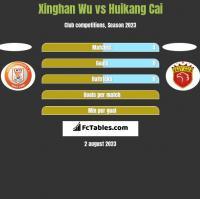 Xinghan Wu vs Huikang Cai h2h player stats