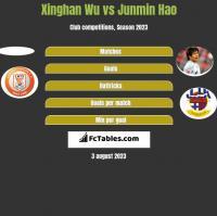 Xinghan Wu vs Junmin Hao h2h player stats