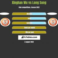 Xinghan Wu vs Long Song h2h player stats