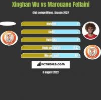 Xinghan Wu vs Marouane Fellaini h2h player stats