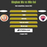 Xinghan Wu vs Min Cui h2h player stats