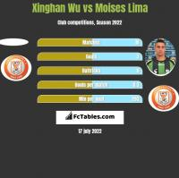 Xinghan Wu vs Moises Lima h2h player stats