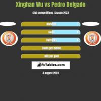 Xinghan Wu vs Pedro Delgado h2h player stats