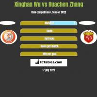 Xinghan Wu vs Huachen Zhang h2h player stats