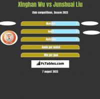 Xinghan Wu vs Junshuai Liu h2h player stats