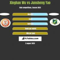 Xinghan Wu vs Junsheng Yao h2h player stats